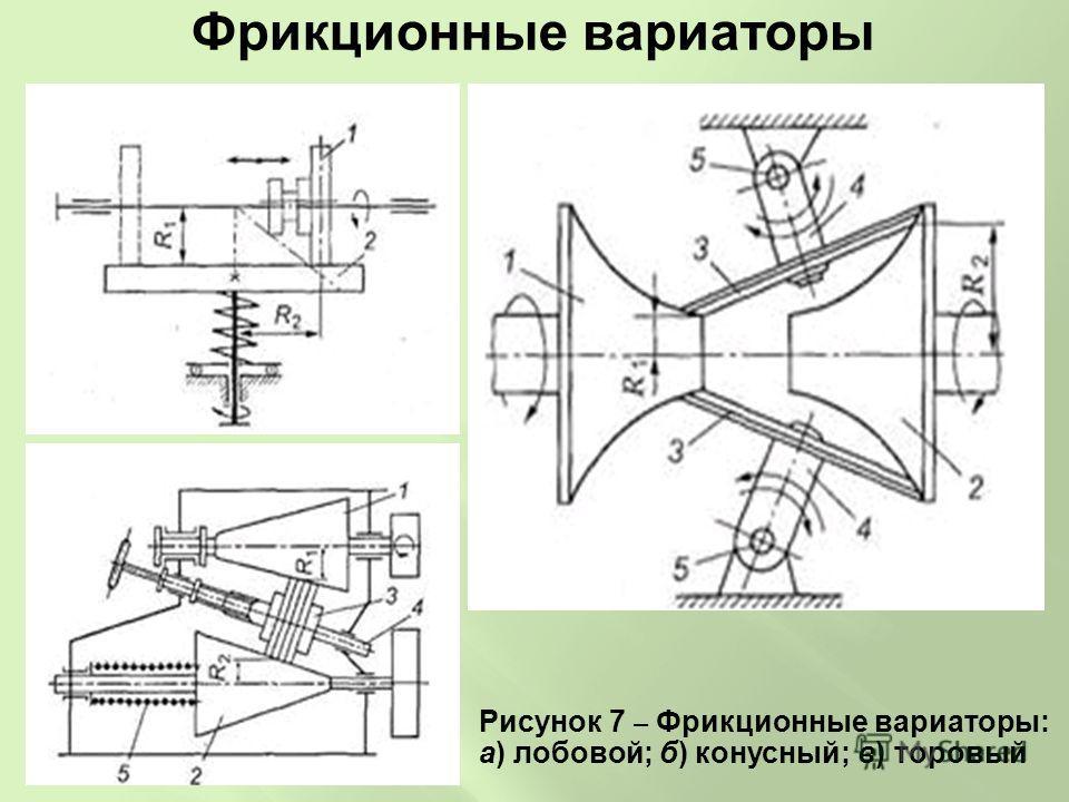 Фрикционные вариаторы Рисунок 7 – Фрикционные вариаторы: а) лобовой; б) конусный; в) торовый