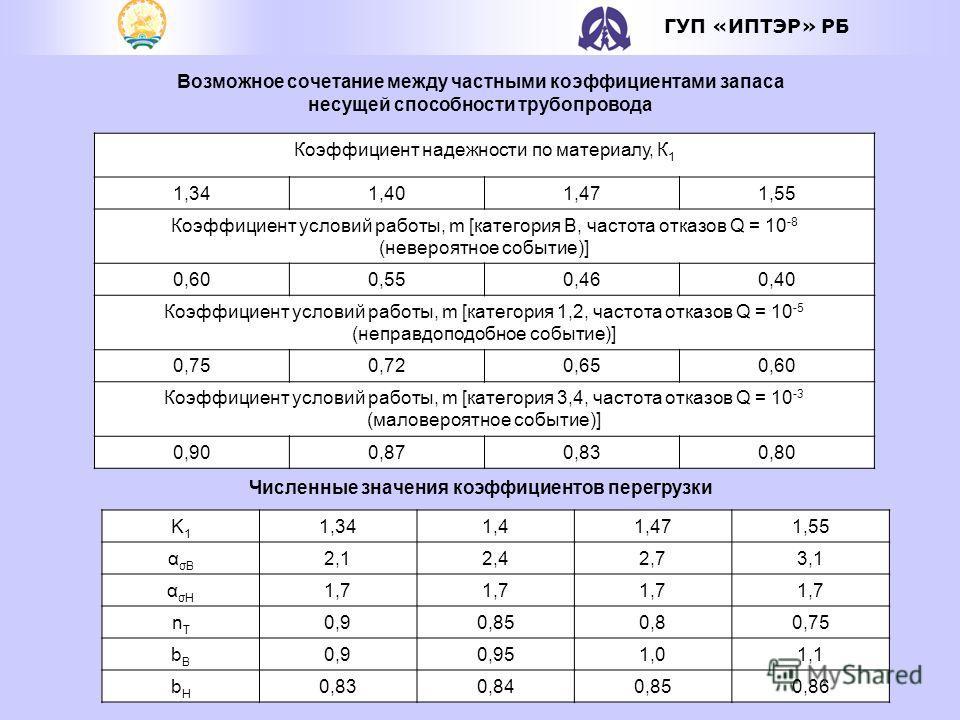 ГУП «ИПТЭР» РБ Возможное сочетание между частными коэффициентами запаса несущей способности трубопровода Коэффициент надежности по материалу, К 1 1,341,401,471,55 Коэффициент условий работы, m [категория В, частота отказов Q = 10 -8 (невероятное собы