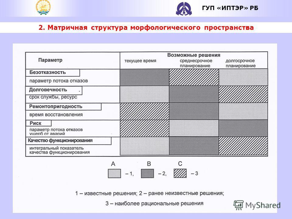 2. Матричная структура морфологического пространства ГУП «ИПТЭР» РБ