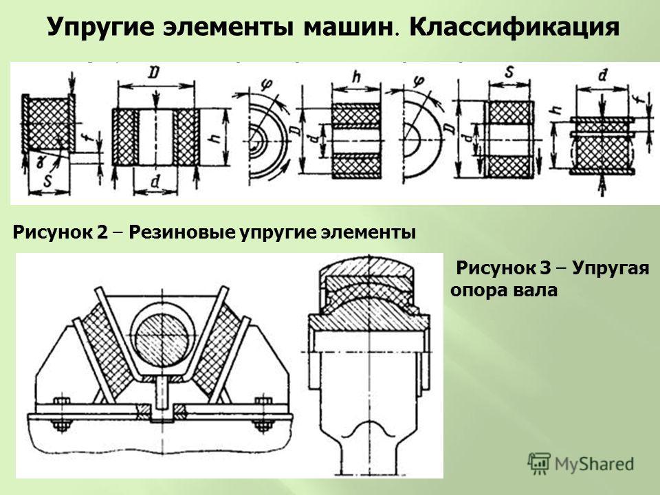 Рисунок 2 – Резиновые упругие элементы Упругие элементы машин Классификация Рисунок 3 – Упругая опора вала