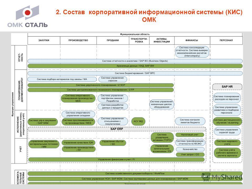 3 2. Состав корпоративной информационной системы (КИС) ОМК