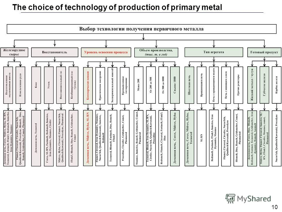 10 The choice of technology of production of primary metal