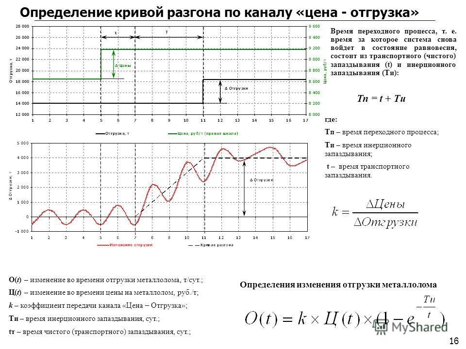 1616 Определение кривой разгона по каналу «цена - отгрузка» О(t) – изменение во времени отгрузки металлолома, т/сут.; Ц(t) – изменение во времени цены на металлолом, руб./т; k – коэффициент передачи канала «Цена – Отгрузка»; Ти – время инерционного з