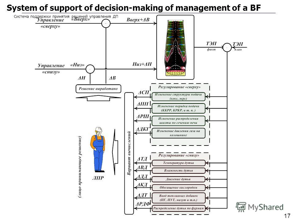 17 System of support of decision-making of management of a BF Система поддержки принятия решений управления ДП