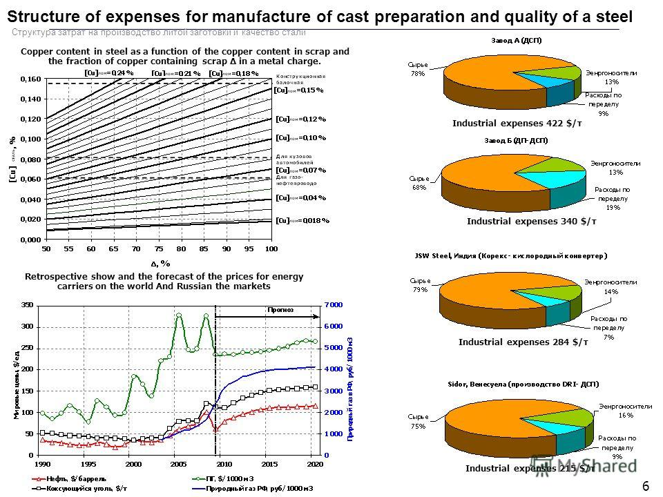 6 Structure of expenses for manufacture of cast preparation and quality of a steel Industrial expenses 284 $/т Industrial expenses 340 $/т Industrial expenses 215 $/т Industrial expenses 422 $/т Retrospective show and the forecast of the prices for e