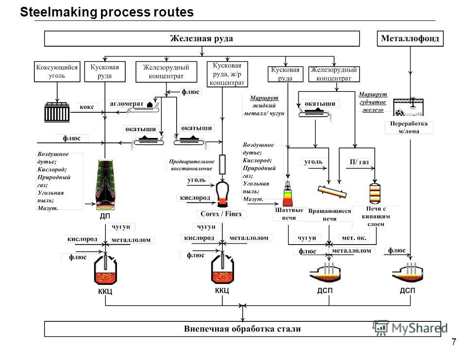 7 Steelmaking process routes
