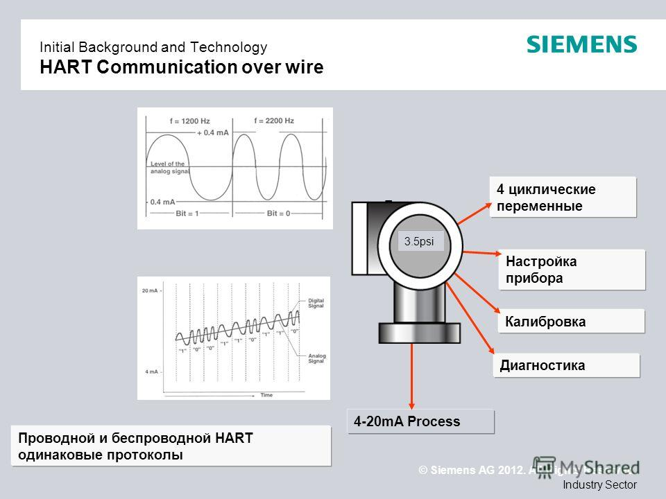© Siemens AG 2012. All Rights Reserved. Industry Sector Initial Background and Technology HART Communication over wire 4 циклические переменные Настройка прибора Калибровка Диагностика 4-20mA Process 3.5psi Проводной и беспроводной HART одинаковые пр