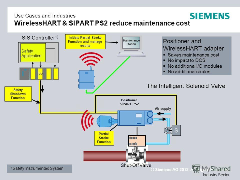 © Siemens AG 2012. All Rights Reserved. Industry Sector Air supply Positioner SIPART PS2 Safety Application Shut-Off Valve DO SIS Controller 1) S Positioner and WirelessHART adapter Saves maintenance cost No impact to DCS No additional I/O modules No