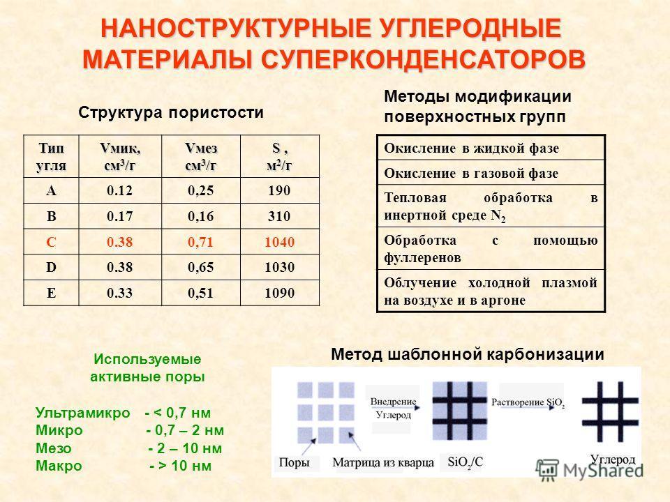 12 Типугля Vмик, см 3 /г Vмез см 3 /г S, м 2 /г A0.120,25190 B0.170,16310 C0.380,711040 D0.380,651030 E0.330,511090 НАНОСТРУКТУРНЫЕ УГЛЕРОДНЫЕ МАТЕРИАЛЫ СУПЕРКОНДЕНСАТОРОВ МАТЕРИАЛЫ СУПЕРКОНДЕНСАТОРОВ Окисление в жидкой фазе Окисление в газовой фазе