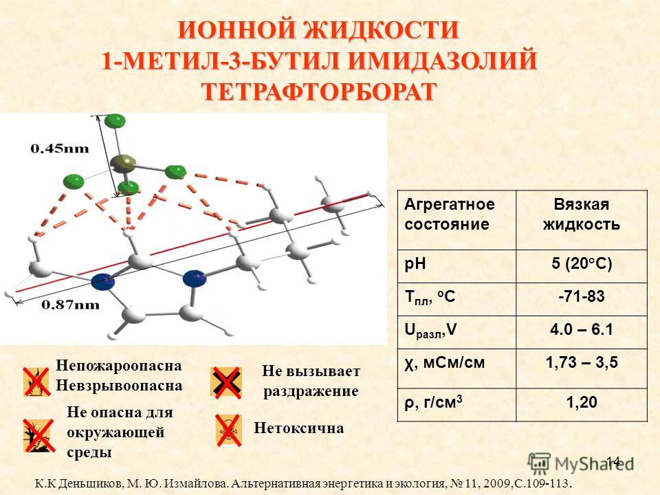14 ИОННОЙ ЖИДКОСТИ 1-МЕТИЛ-3-БУТИЛ ИМИДАЗОЛИЙ ТЕТРАФТОРБОРАТ Aгрегатное состояние Вязкая жидкость pH5 (20°C) Т пл, о С-71-83 U разл,V4.0 – 6.1 χ, м См/см 1,73 – 3,5 ρ, г/см 3 1,20 Непожароопасна Невзрывоопасна Не опасна для окружающей среды Не вызыва