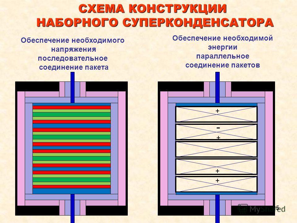25 СХЕМА КОНСТРУКЦИИ НАБОРНОГО СУПЕРКОНДЕНСАТОРА + - - + - + + Обеспечение необходимого напряжения последовательное соединение пакета Обеспечение необходимой энергии параллельное соединение пакетов