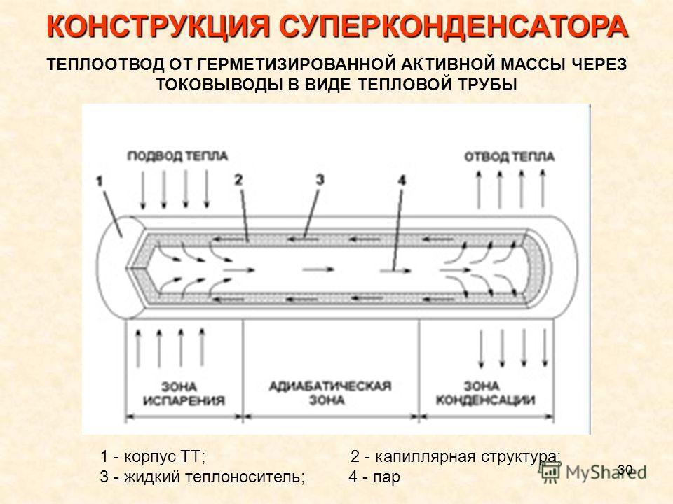 30 1 - корпус ТТ; 2 - капиллярная структура; 3 - жидкий теплоноситель; 4 - пар КОНСТРУКЦИЯ СУПЕРКОНДЕНСАТОРА ТЕПЛООТВОД ОТ ГЕРМЕТИЗИРОВАННОЙ АКТИВНОЙ МАССЫ ЧЕРЕЗ ТОКОВЫВОДЫ В ВИДЕ ТЕПЛОВОЙ ТРУБЫ