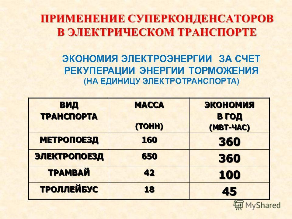 ПРИМЕНЕНИЕ СУПЕРКОНДЕНСАТОРОВ В ЭЛЕКТРИЧЕСКОМ ТРАНСПОРТЕ ВИДТРАНСПОРТАМАССА(ТОНН)ЭКОНОМИЯ В ГОД (МВТ-ЧАС) МЕТРОПОЕЗД160360 ЭЛЕКТРОПОЕЗД650360 ТРАМВАЙ42100 ТРОЛЛЕЙБУС1845 ЭКОНОМИЯ ЭЛЕКТРОЭНЕРГИИ ЗА СЧЕТ РЕКУПЕРАЦИИ ЭНЕРГИИ ТОРМОЖЕНИЯ (НА ЕДИНИЦУ ЭЛЕКТ