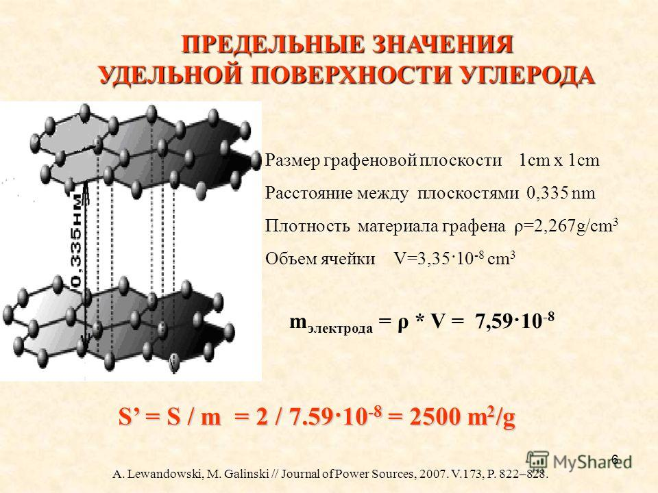 6 A. Lewandowski, M. Galinski // Journal of Power Sources, 2007. V.173, P. 822–828. Размер графеновой плоскости 1 см x 1 см Расстояние между плоскостями 0,335 nm Плотность материала графена ρ=2,267g/см 3 Объем ячейки V=3,35·10 -8 см 3 m электрода = ρ