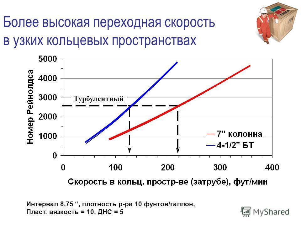 Более высокая переходная скорость в узких кольцеевых пространствах Интервал 8,75, плотность р-ра 10 фунтов/галлон, Пласт. вязкость = 10, ДНС = 5 Турбулентный