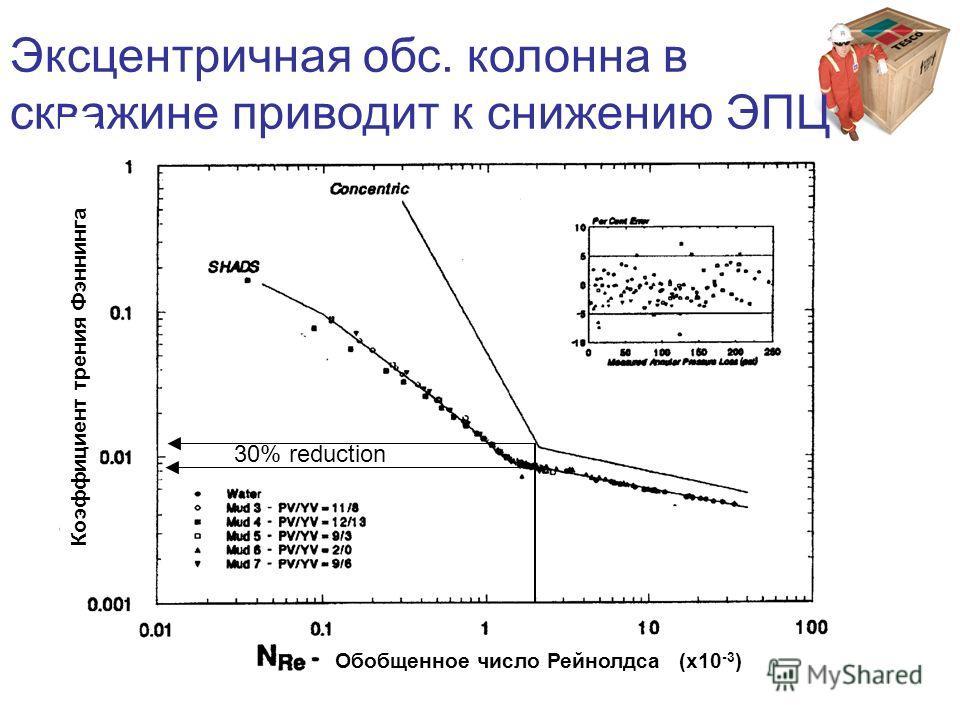 Эксцентричная обс. колонна в скважине приводит к снижению ЭПЦ 30% reduction Обобщенное число Рейнолдса (x10 -3 ) Коэффициент трения Фэннинга