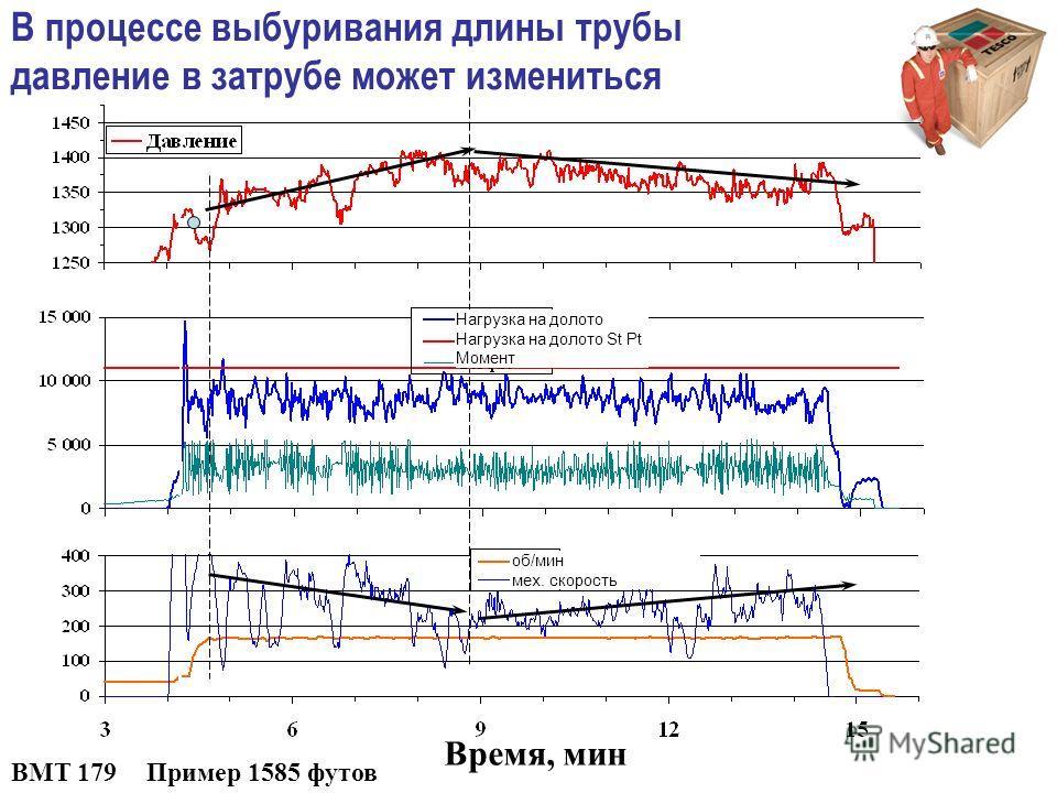 Пример 1585 футов Время, мин BMT 179 В процессе выбуривания длины трубы давление в затрубе может измениться об/мин мех. скорость Нагрузка на долото Нагрузка на долото St Pt Момент