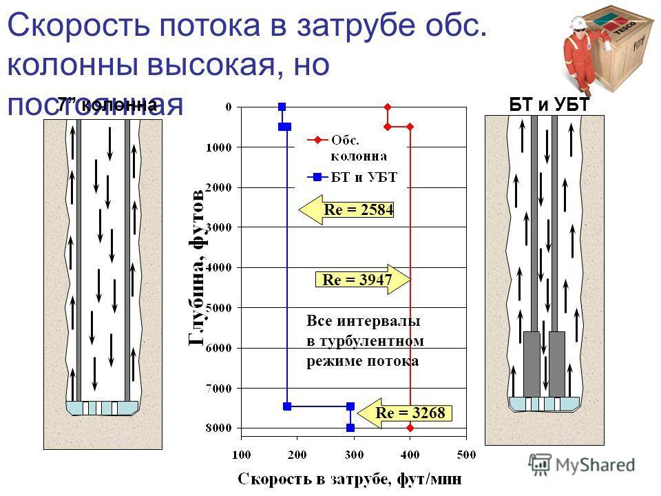 Скорость потока в затрубе обс. колонны высокая, но постоянная 7 колоннаБТ и УБТ Re = 2584 Re = 3268 Re = 3947 Все интервалы в турбулентном режиме потока