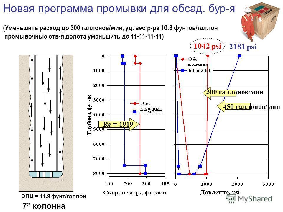 Новая программа промывки для обсад. бур-я (Уменьшимеить расход до 300 галлонов/мин, уд. вес р-ра 10.8 фунтов/галлон промывочные отв-я долота уменьшимеить до 11-11-11-11) 7 колонна ЭПЦ = 11.9 фунт/галлон 1042 psi 2181 psi 300 галлонов/мин 450 галлонов