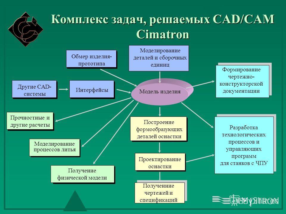 Другие CAD- системы Комплекс задач, решаемых CAD/CAM Cimatron Интерфейсы Обмер изделия- прототипа Формирование чертежно- конструкторской документации Построение формообразующих деталей оснастки Прочностные и другие расчеты Моделирование процессов лит