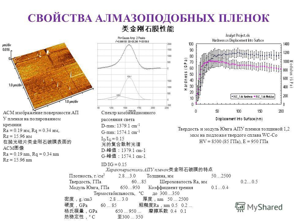 СВОЙСТВА АЛМАЗОПОДОБНЫХ ПЛЕНОК Твердость и модуль Юнга АПУ пленки толщиной 1,2 мкм на подложке твердого сплава WC-Co HV = 8500 (85 ГПа), E = 950 ГПа Спектр комбинационного рассеяния света D-пик: 1379.1 cm -1 G-пик: 1574.1 cm -1 I D /I G = 0.15 D- 137