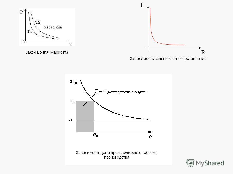 Закон Бойля -Мариотта Зависимость цены производителя от объёма производства R I Зависимость силы тока от сопротивления