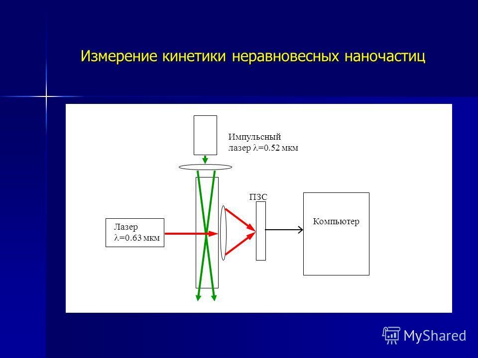 Измерение кинетики неравновесных наночастиц Лазер =0.63 мкм Компьютер ПЗС Импульсный лазер =0.52 мкм