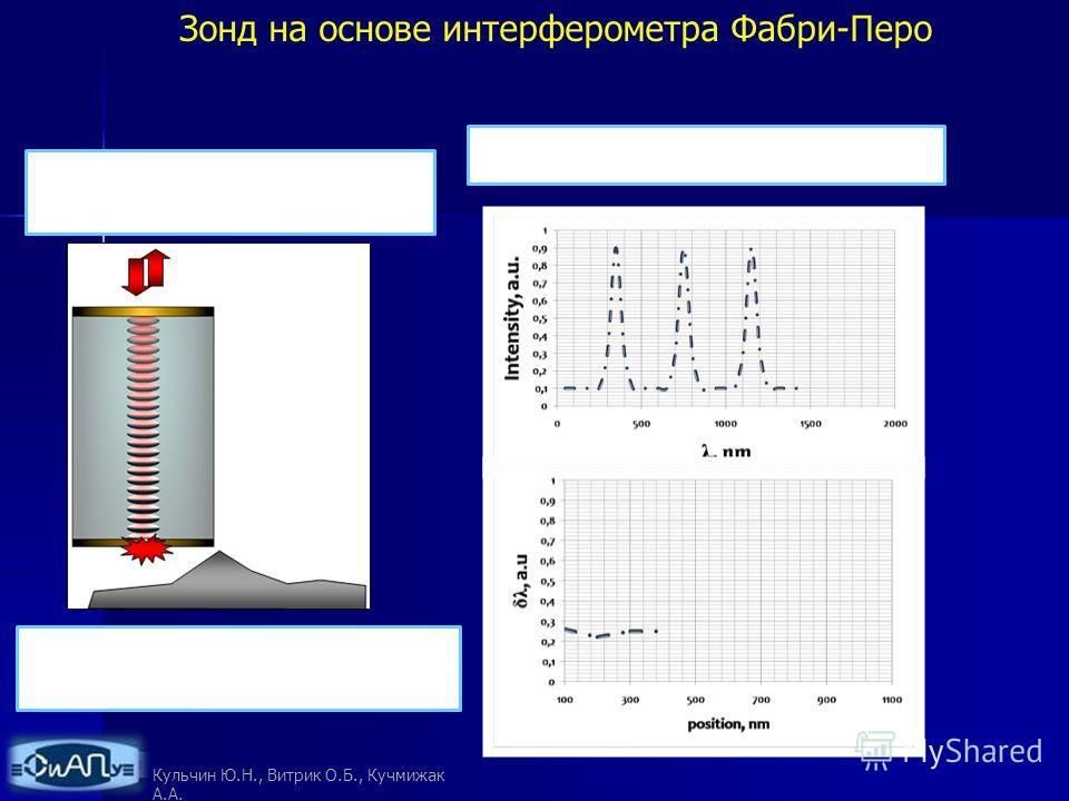В этом случае мы регистрируем малые фазовые изменения в самом интерферометре Фабри-Перо Фазовые изменения приводят к сдвигу резонансных длин волн в интерферометре Используя информацию о величине сдвига δλ, мы можем определить расстояние между диафраг