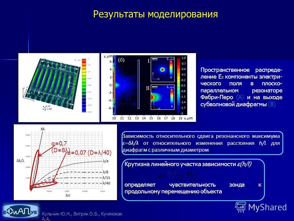Зависимость относительного сдвига резонансного максимума ε=δλ/λ от относительного изменения расстояния h/L для диафрагм с различным диаметром Крутизна линейного участка зависимости ε(h/l) определяет чувствительность зонда к продольному перемещению об