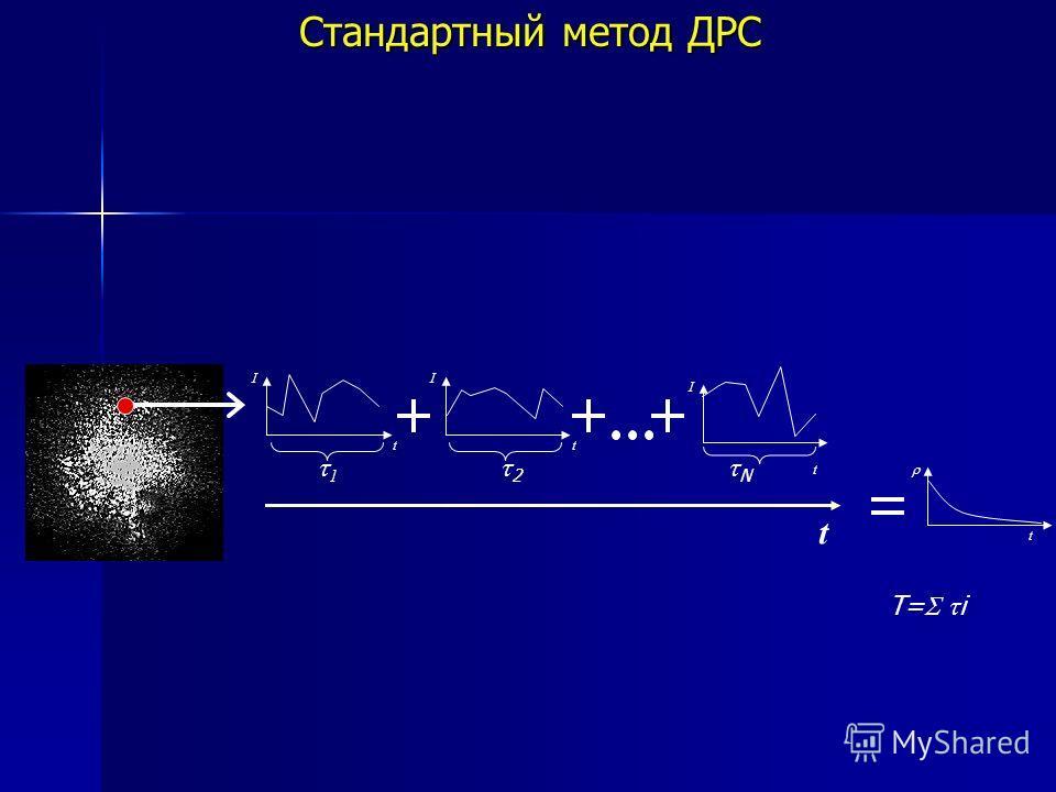 I t I t I t t 1 2 N t T= i Стандартный метод ДРС