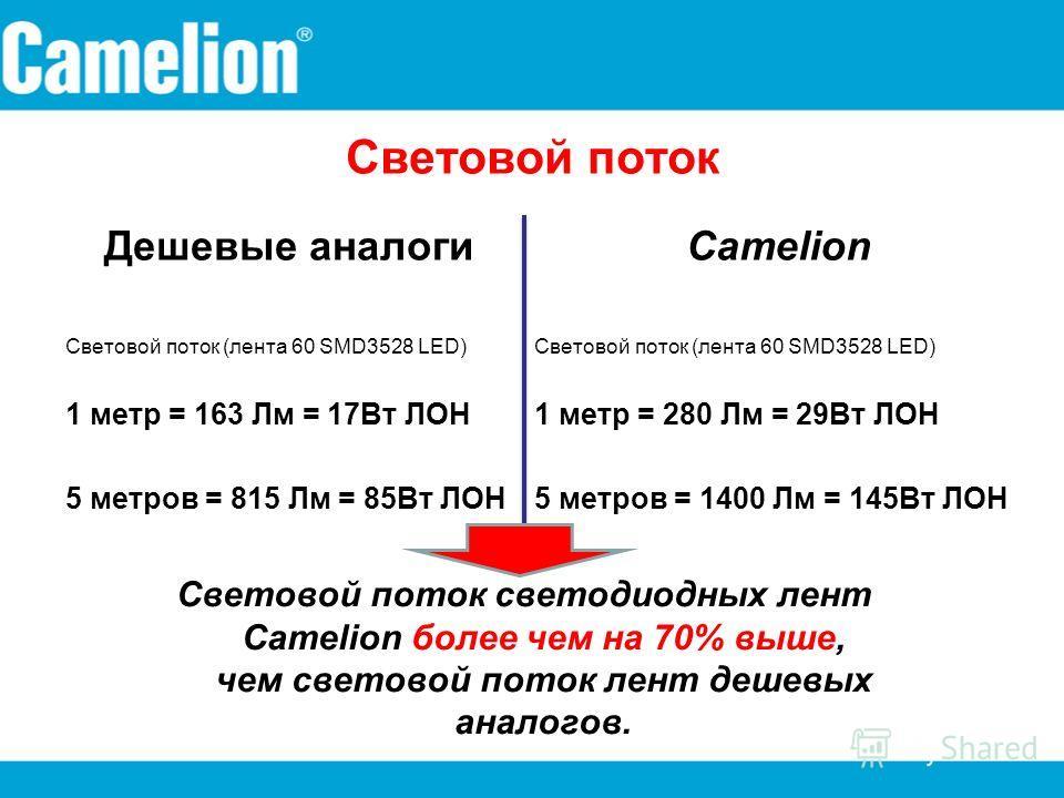 Световой поток Дешевые аналоги Световой поток (лента 60 SMD3528 LED) 1 метр = 163 Лм = 17Вт ЛОН 5 метров = 815 Лм = 85Вт ЛОН Camelion Световой поток (лента 60 SMD3528 LED) 1 метр = 280 Лм = 29Вт ЛОН 5 метров = 1400 Лм = 145Вт ЛОН Световой поток свето