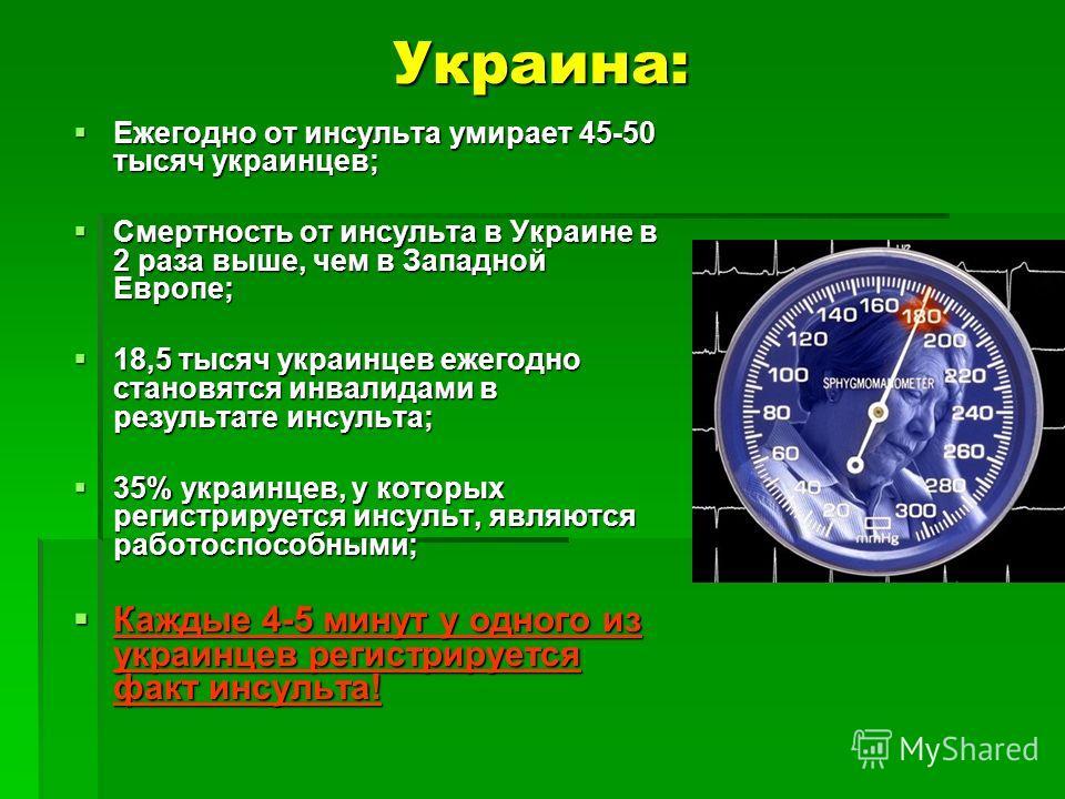 Украина: Ежегодно от инсульта умирает 45-50 тысяч украинцев; Ежегодно от инсульта умирает 45-50 тысяч украинцев; Смертность от инсульта в Украине в 2 раза выше, чем в Западной Европе; Смертность от инсульта в Украине в 2 раза выше, чем в Западной Евр