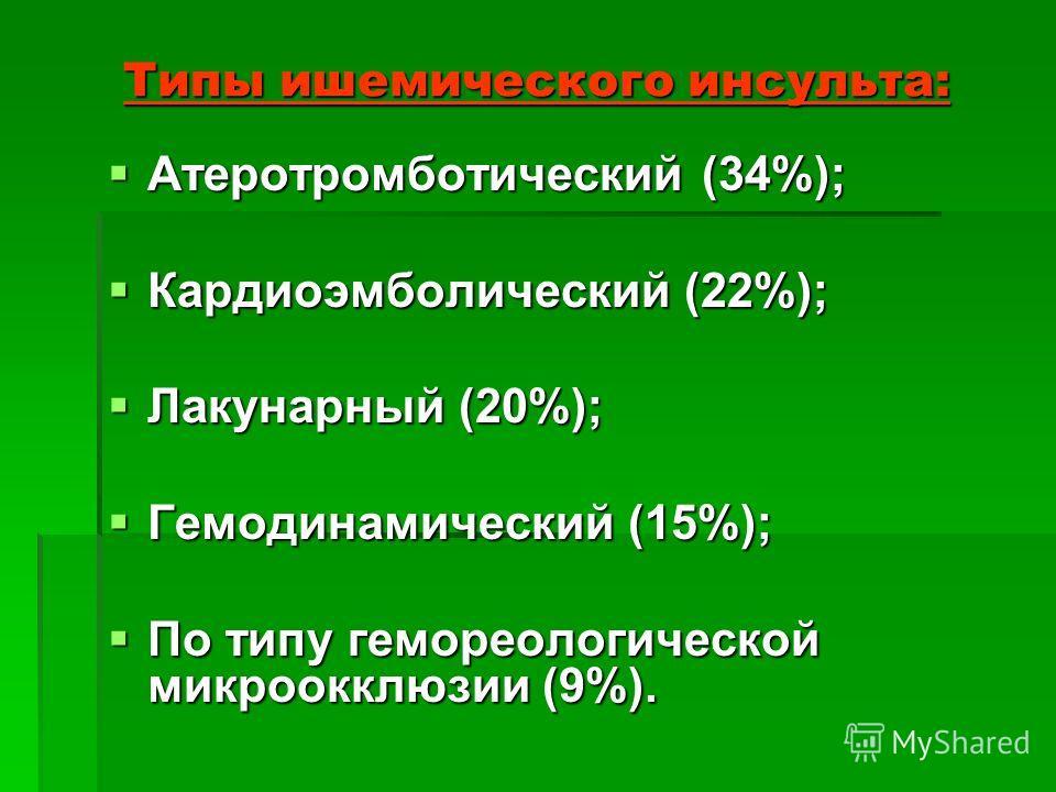 Типы ишемического инсульта: Атеротромботический (34%); Атеротромботический (34%); Кардиоэмболический (22%); Кардиоэмболический (22%); Лакунарный (20%); Лакунарный (20%); Гемодинамический (15%); Гемодинамический (15%); По типу гемореологической микро