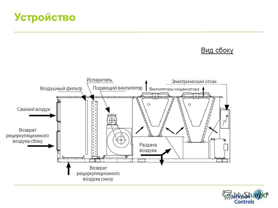 4 Устройство Воздушный фильтр Испаритель Вентиляторы конденсатора Свежий воздух Возврат рециркуляционного воздуха сбоку Возврат рециркуляционного воздуха снизу Подающий вентилятор Раздача воздуха Электрический отсек Вид сбоку