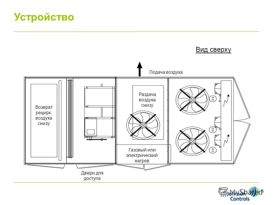 5 Подача воздуха Возврат рецирк. воздуха снизу Раздача воздуха снизу Газовый или электрический нагрев Двери для доступа Вид сверху Устройство