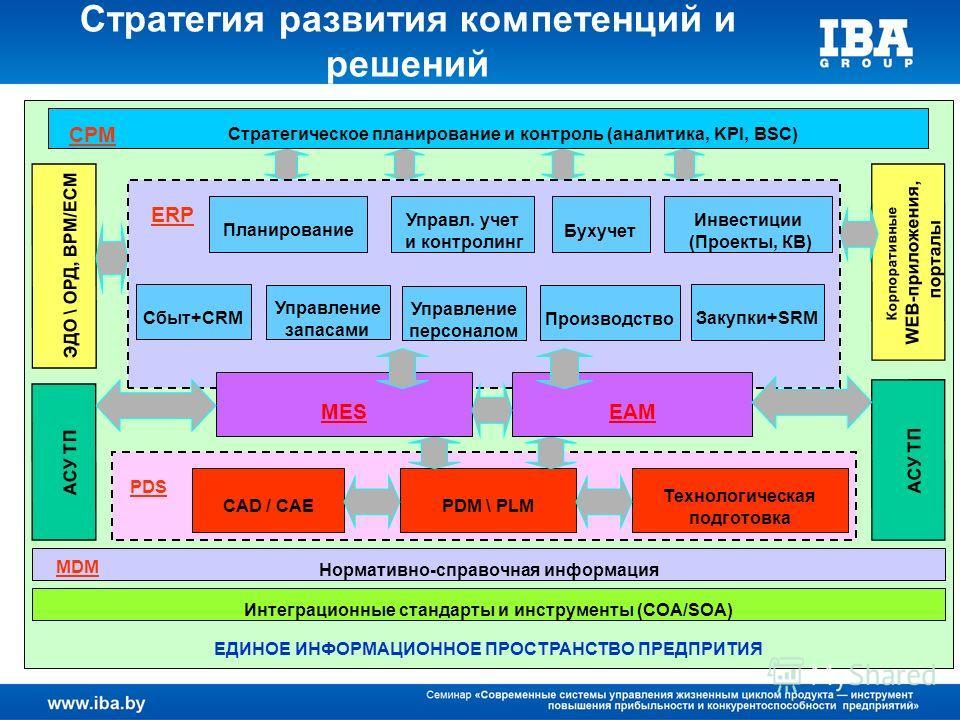 Стратегия развития компетенций и решений ЕДИНОЕ ИНФОРМАЦИОННОЕ ПРОСТРАНСТВО ПРЕДПРИТИЯ ЭДО \ ОРД, BPM/ECM Корпоративные WEB-приложения, порталы Интеграционные стандарты и инструменты (СОА/SOA) Стратегическое планирование и контроль (аналитика, KPI, B