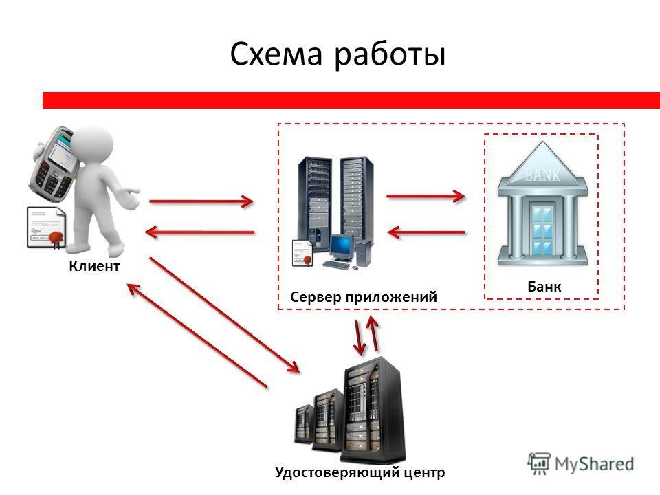 Удостоверяющий центр Сервер приложений Клиент Банк Схема работы