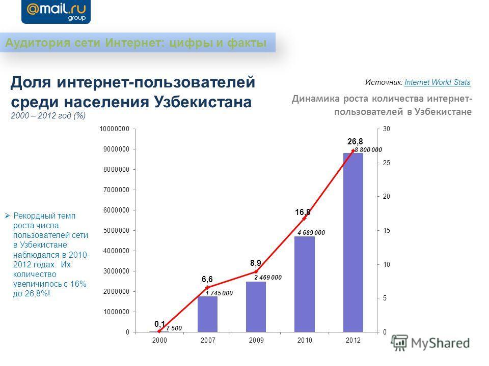 Доля интернет-пользователей среди населения Узбекистана 2000 – 2012 год (%) Рекордный темп роста числа пользователей сети в Узбекистане наблюдался в 2010- 2012 годах. Их количество увеличилось с 16% до 26,8%! Источник: Internet World Stats Аудитория