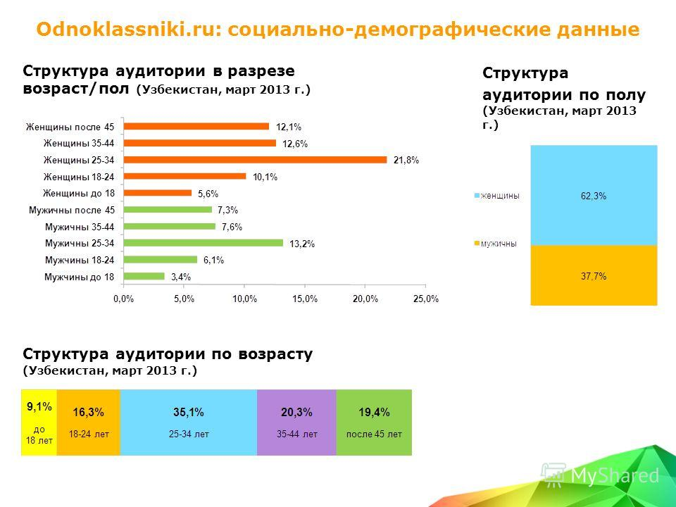 Odnoklassniki.ru: социально-демографические данные Структура аудитории в разрезе возраст/пол (Узбекистан, март 2013 г.) Структура аудитории по возрасту (Узбекистан, март 2013 г.) Структура аудитории по полу (Узбекистан, март 2013 г.)