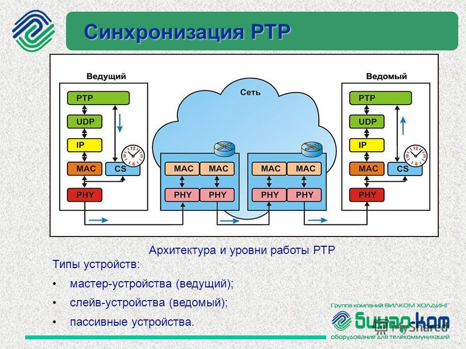 Синхронизация РТР Архитектура и уровни работы РТР Типы устройств: мастер-устройства (ведущий); слейв-устройства (ведомый); пассивные устройства.