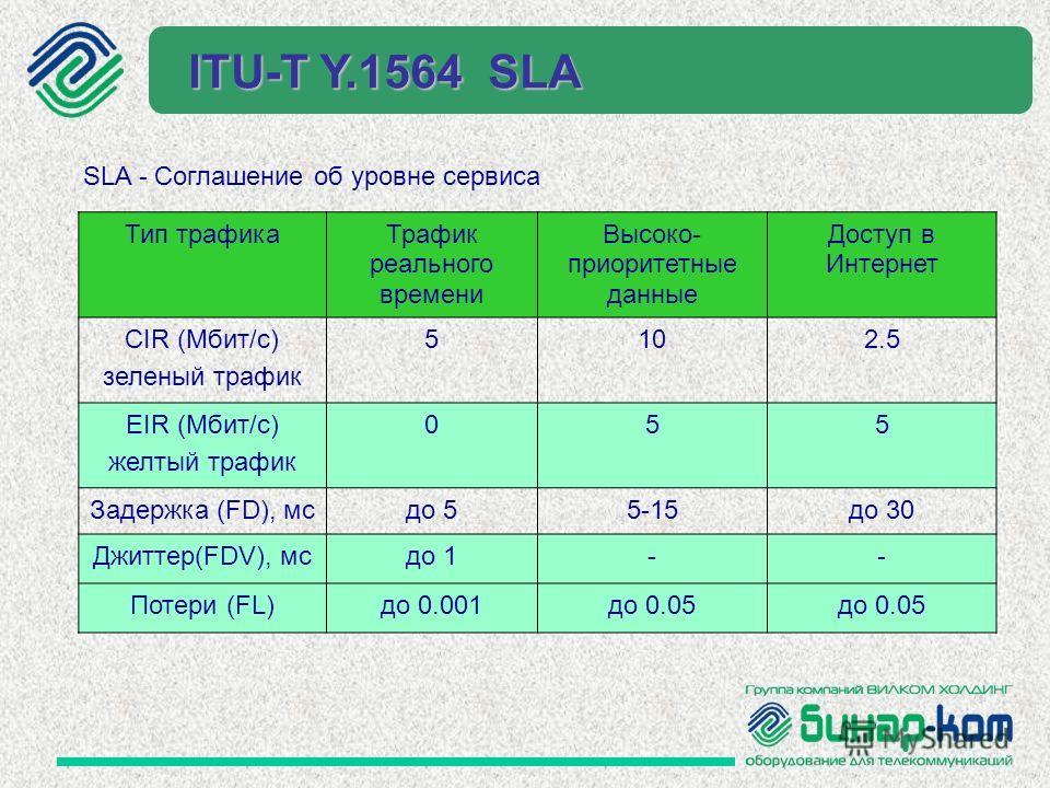Тип трафика Трафик реального времени Высоко- приоритетные данные Доступ в Интернет CIR (Мбит/c) зеленый трафик 5102.5 ЕIR (Мбит/c) желтый трафик 055 Задержка (FD), мс до 55-15 до 30 Джиттер(FDV), мс до 1-- Потери (FL)до 0.001 до 0.05 SLA - Соглашение