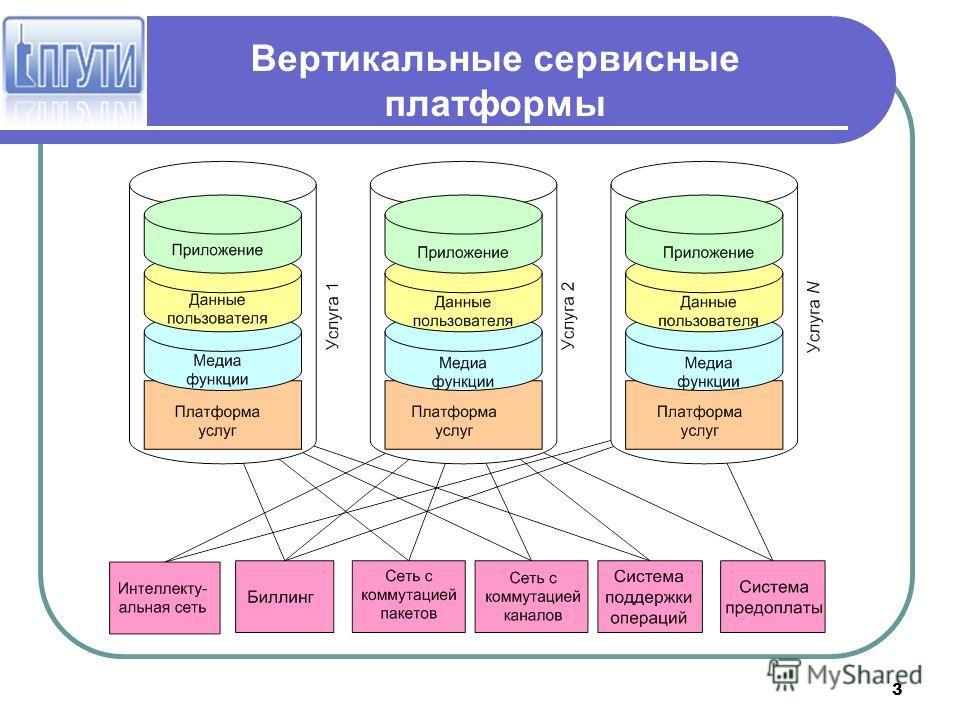 3 Вертикальные сервисные платформы