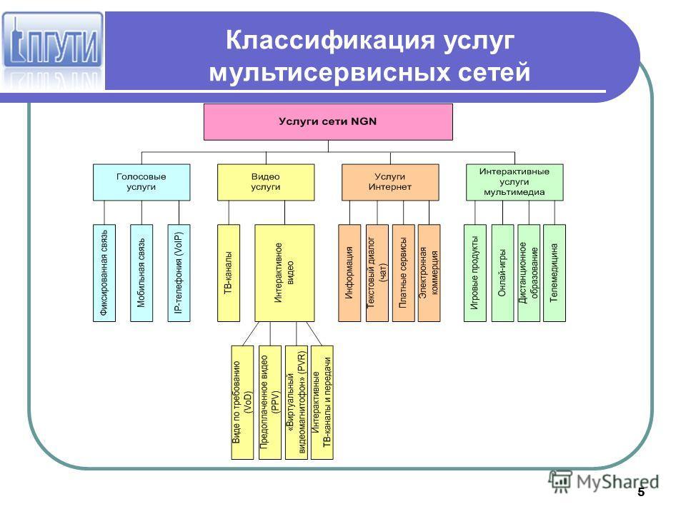 5 Классификация услуг мультисервисных сетей