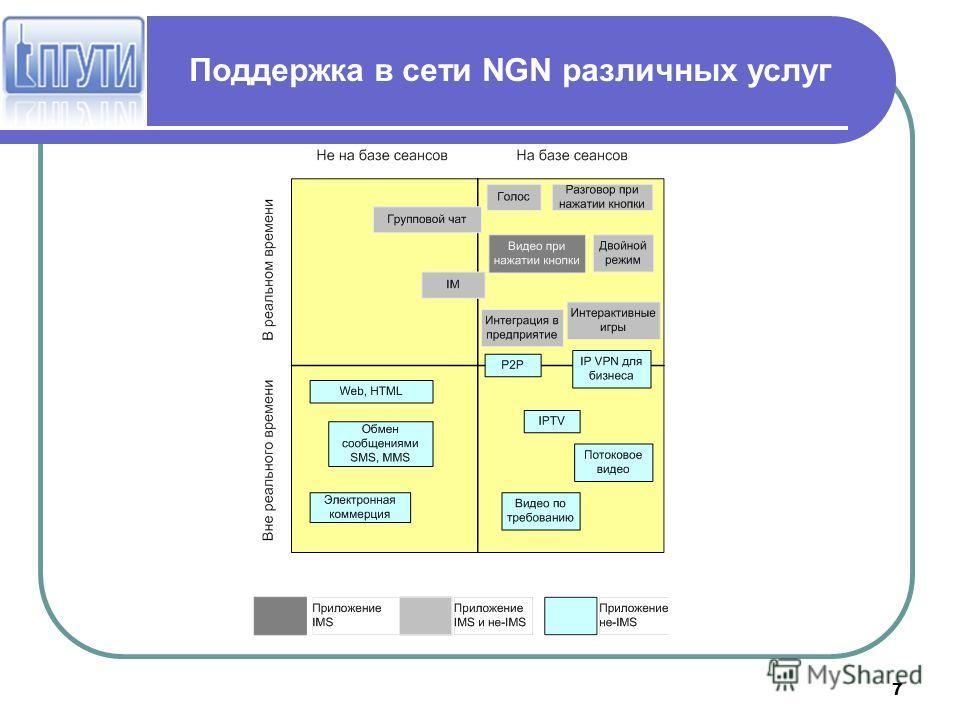 7 Поддержка в сети NGN различных услуг