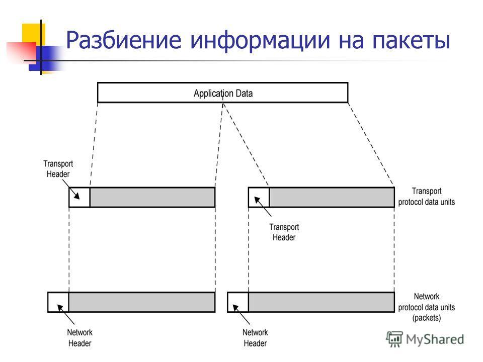 Разбиение информации на пакеты
