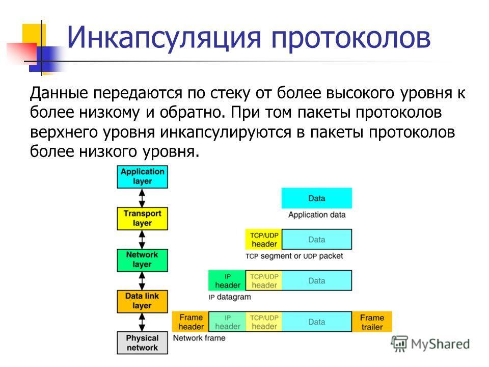 Инкапсуляция протоколов Данные передаются по стеку от более высокого уровня к более низкому и обратно. При том пакеты протоколов верхнего уровня инкапсулируются в пакеты протоколов более низкого уровня.