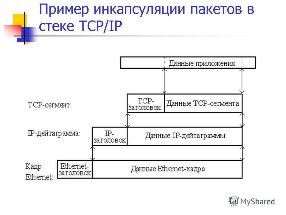 Пример инкапсуляции пакетов в стеке TCP/IP