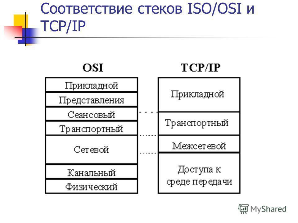 Соответствие стеков ISO/OSI и TCP/IP