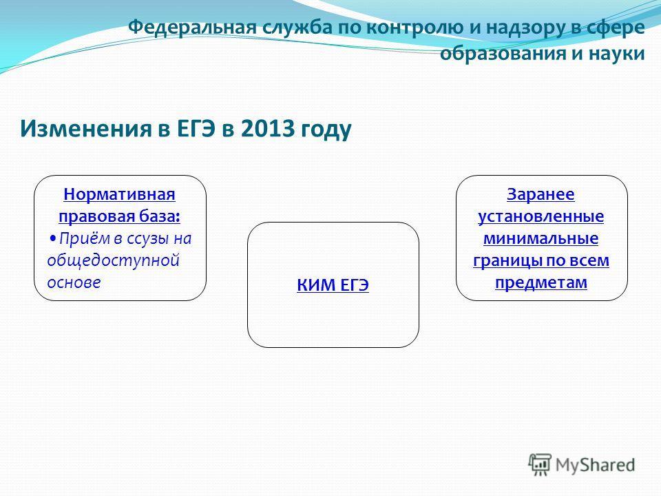 Изменения в ЕГЭ в 2013 году Нормативная правовая база: Приём в ссузы на общедоступной основе КИМ ЕГЭ Заранее установленные минимальные границы по всем предметам Федеральная служба по контролю и надзору в сфере образования и науки