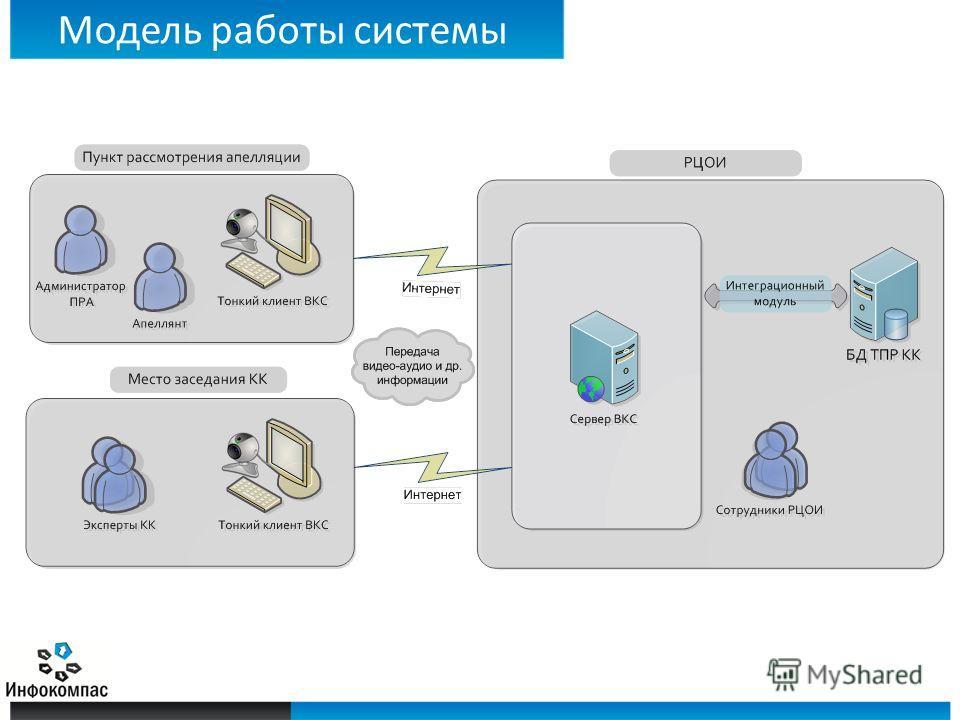 Модель работы системы